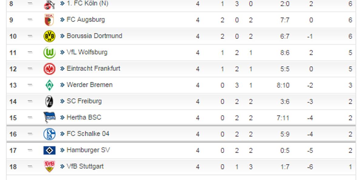 Fc Paderborn Tabelle
