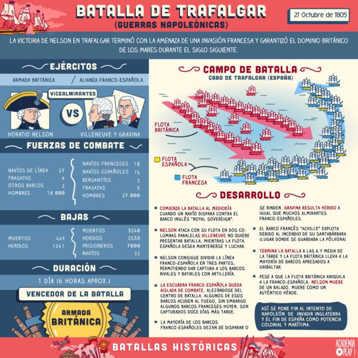 Batalla De Trafalgar Mapa.La Batalla De Trafalgar Academiaplay