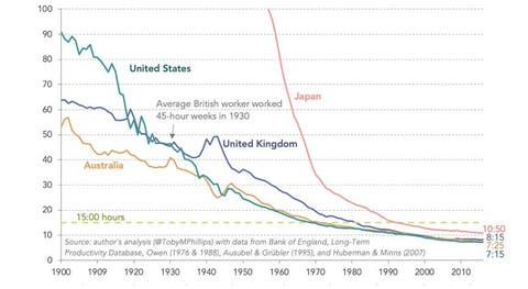weekly hours or work required to match output of british worked in 1930