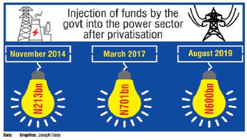 Senate probes N1.8tn spent on power sector intervention – Punch ...