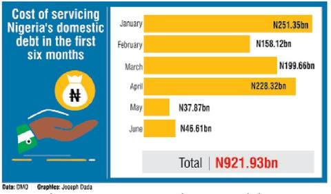 [Image: NIGERIA-DEBT.jpg]