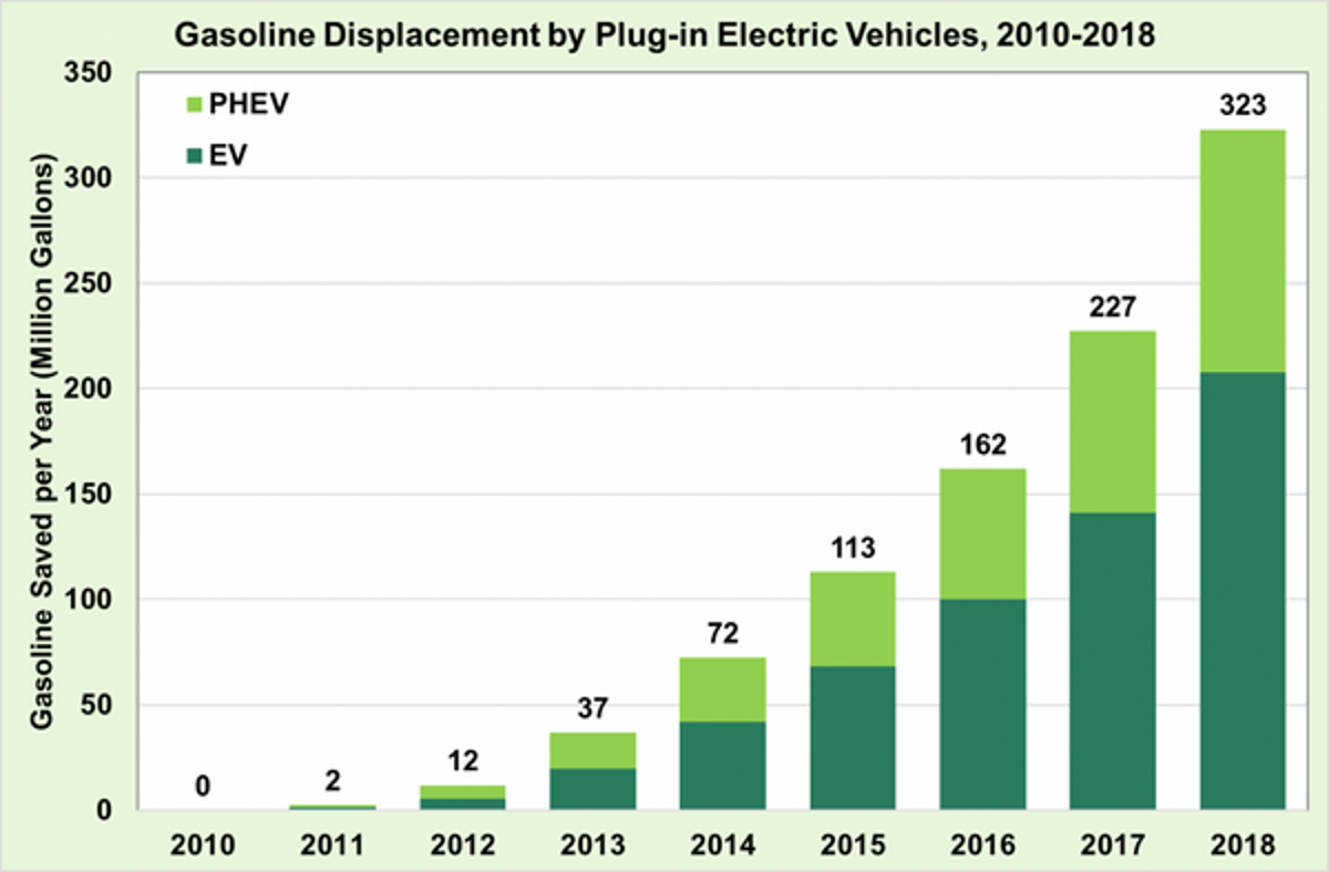 Chart Electric Cars Cutting Gasoline Use By Hundreds Of Millions Of Gallons A Year