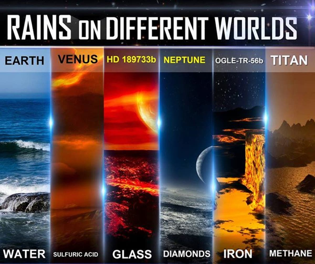 How it rains on different planets: what the science says