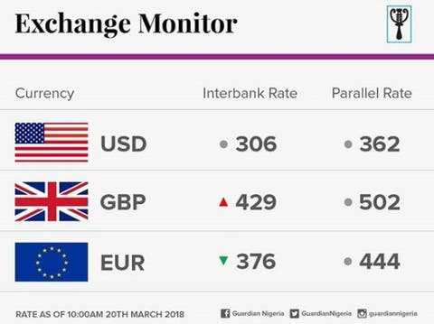 Latest Dollar Exchange Rate In Nigeria