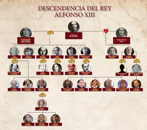 el-arbol-genealogico-de-los-descendientes-del-rey-alfonso-xiii.jpg