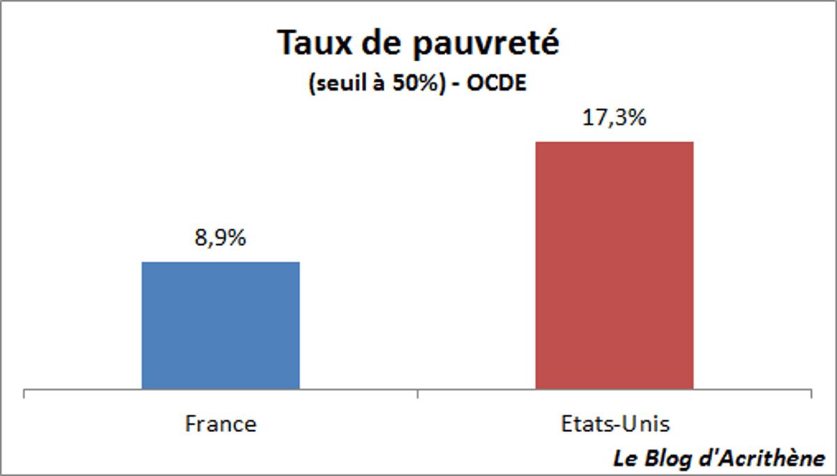 Seuil De Porte Différence De Niveau pauvreté et comparaisons grossières : le cas france/États